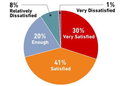 This is the pie chart, showing how exhibitors evaluate the result of MECT2017: 30% feel [Very Satisfied], and 41% feel [Satisfied].