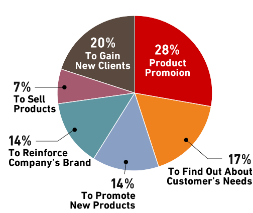 This is the pie chart, which indicates that the leading exhibitors' purpose is their product promotion.