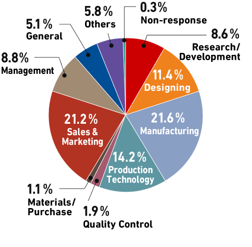 This is the pie chart, showing that the leading job category of the visitors is manufacturing.